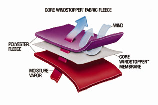 windstopper_graphic