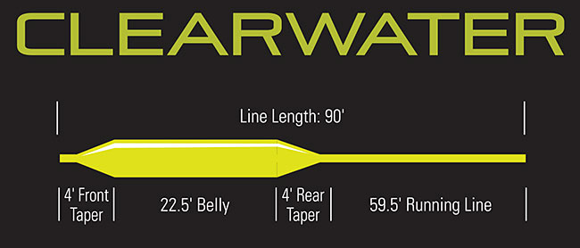 perfil-linea-orvis-clearwater