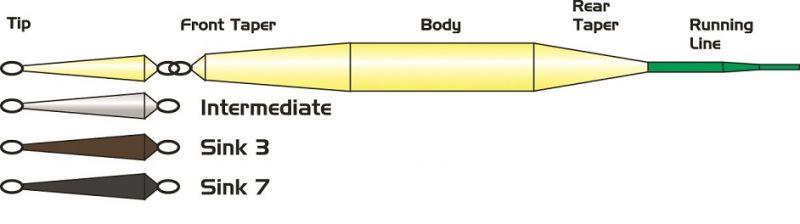 Slide-Spey-Tip b2