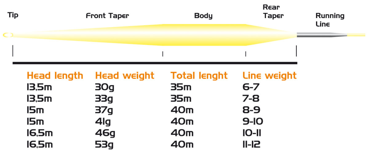 Linea Vision Slide Spey FLotante