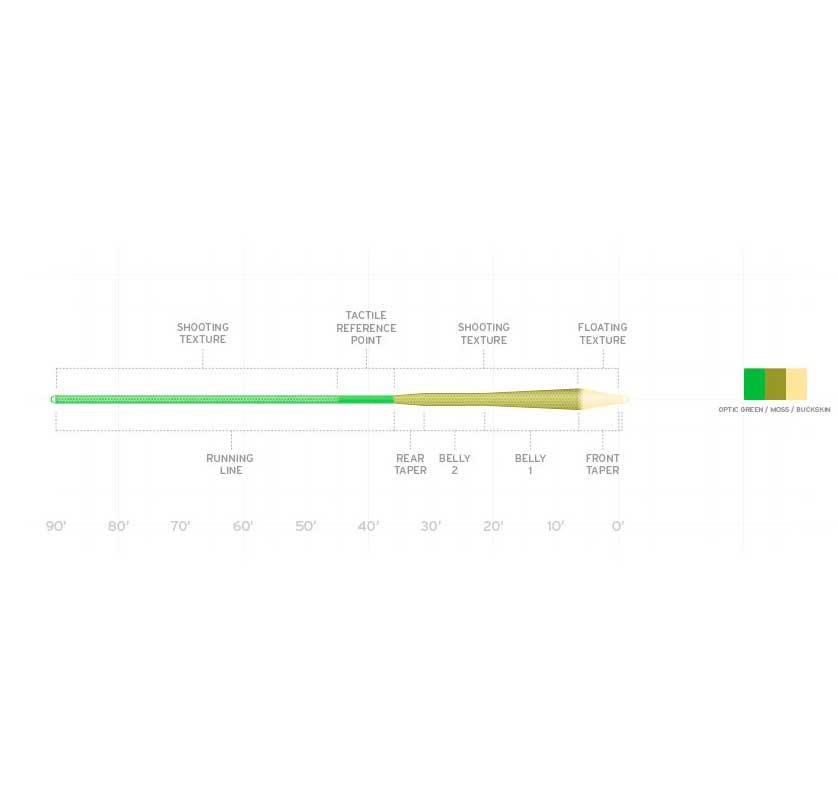Linea Scientific Anglers Amplitude MPX Fly Line
