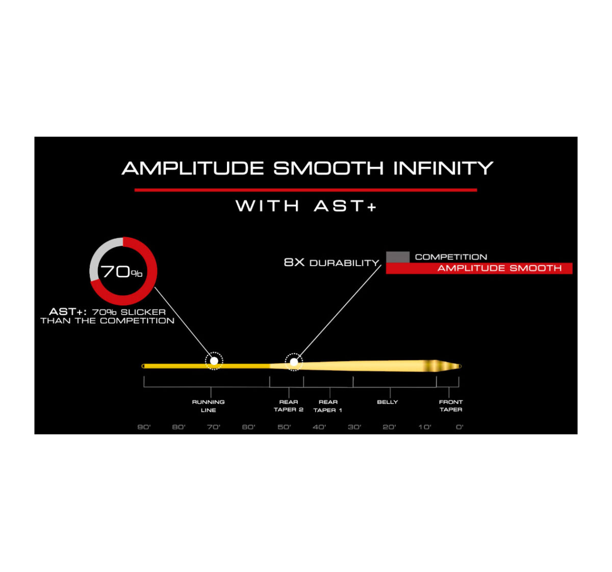 LINEA SCIENTIFIC ANGLERS AMPLITUDE SMOOTH INFINITY FLY LINE