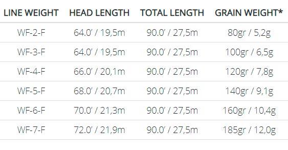 linea-amplitude-smooth-trout-medidas-pesos