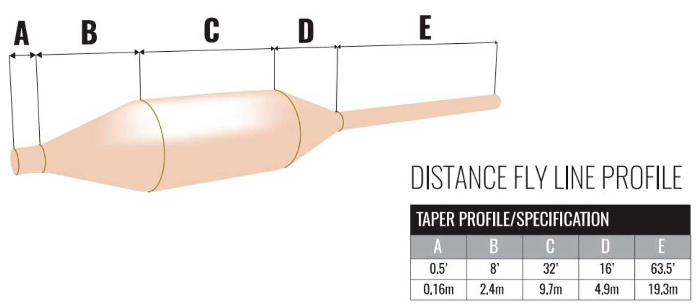 perfil-linea-pesca-mosca-lago-wychwood-distande-rocket-floater