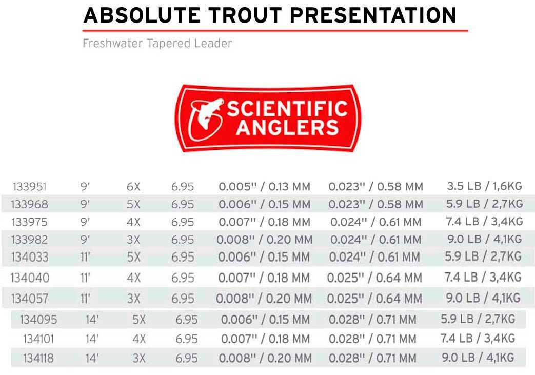 bajo-de-linea-absolute-presentation-trout-scientific-anglers-leader