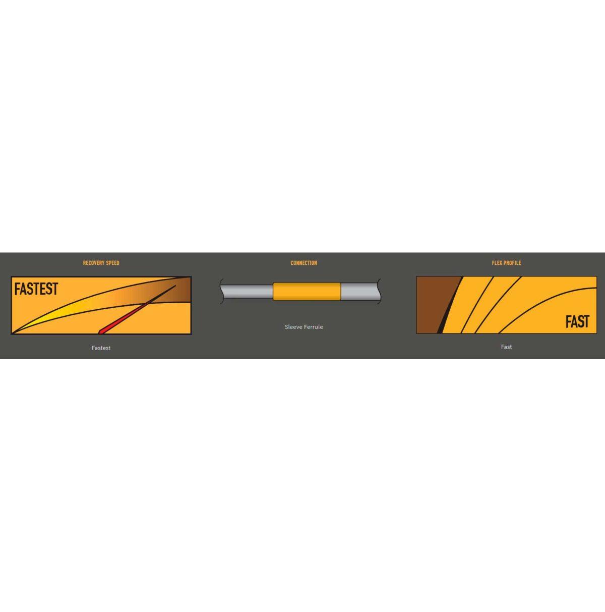 Caña SCOTT CENTRIC Fly Rod